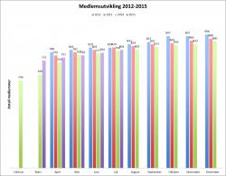 Medlemutvikling 2012-2015. juli