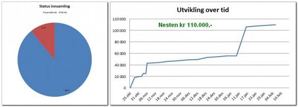 2017-02-06UtviklingVippsprosjekt