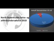 Helse- og atferdsundersøkelsen 2018 - Oppdatering på antall besvarelsen pr. 15.03.2019
