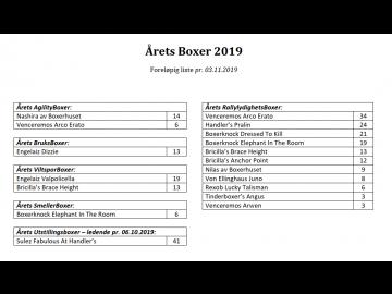 Årets Boxer 2019 - foreløpig liste pr. 03.11.2019