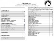 Årets Boxer i forskjellige grener - innsendte- og tellende utstillings resultater pr 04.10.2021